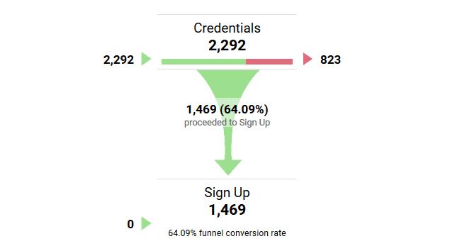 آنالیز کاربران موفق و غیر موفق در ورود